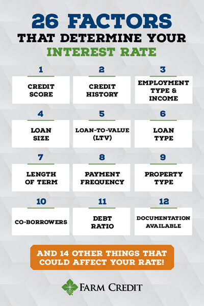 26 factors that determine your interest rate